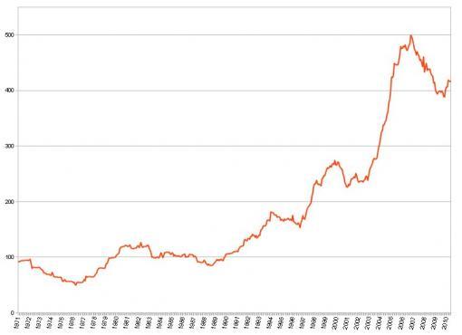 Batgung Smog Index to June 2010